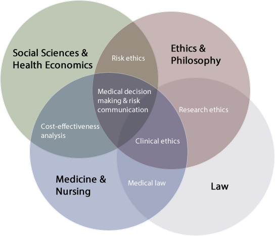 Venn diagram describing CRB's expertise in medical decision making and risk communication